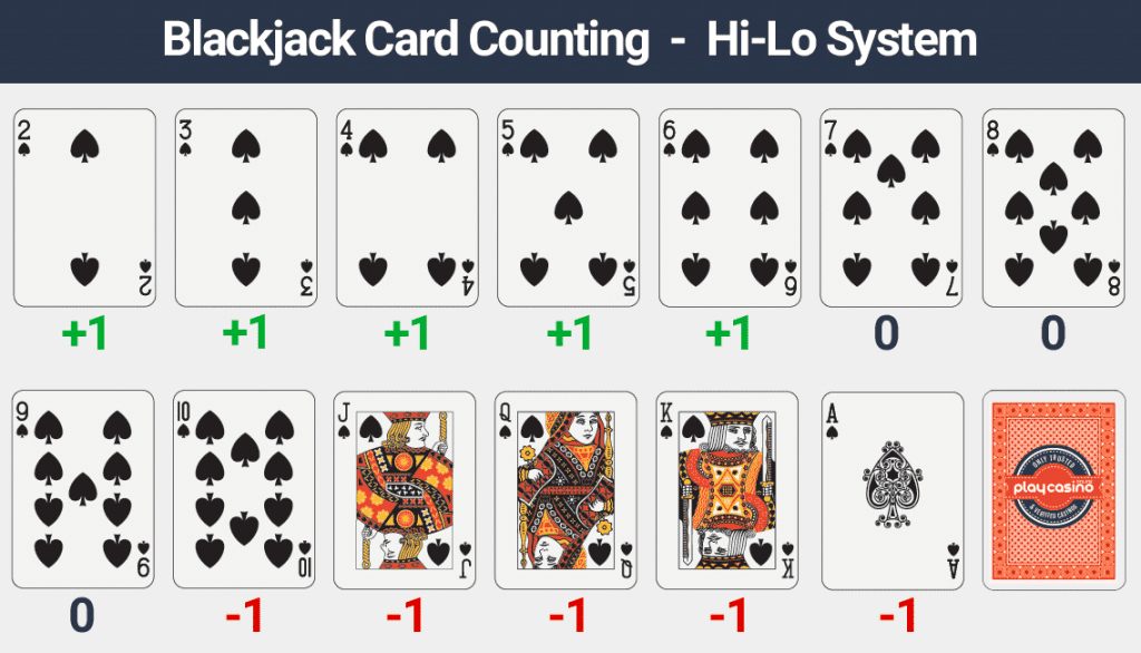 Card counting in Blackjack - Learn the techniques & tricks
